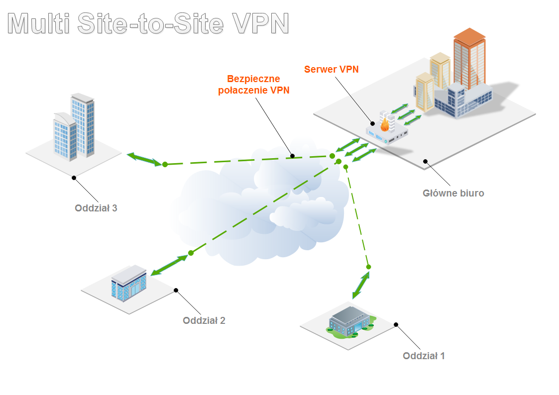 Multi Site-to-Site VPN